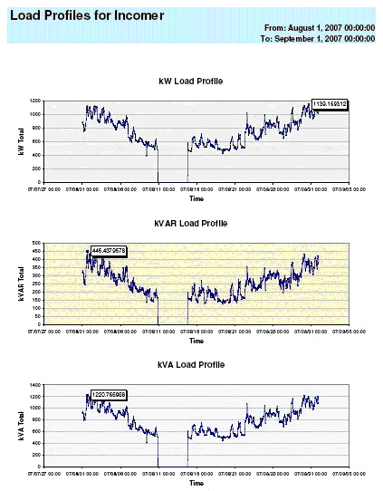 Load Studies & Energy Demand Interactions
